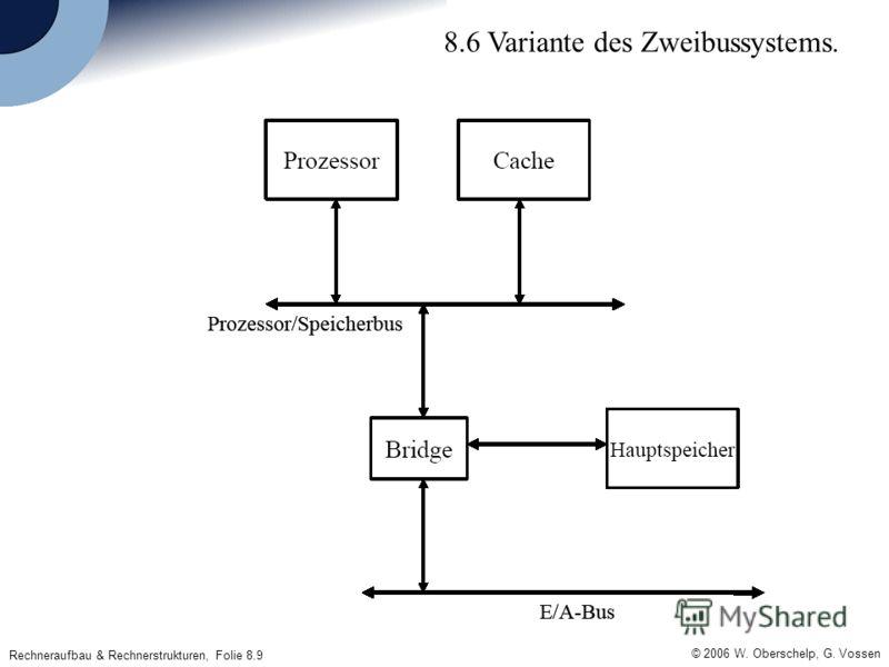 © 2006 W. Oberschelp, G. Vossen Rechneraufbau & Rechnerstrukturen, Folie 8.9 8.6 Variante des Zweibussystems.