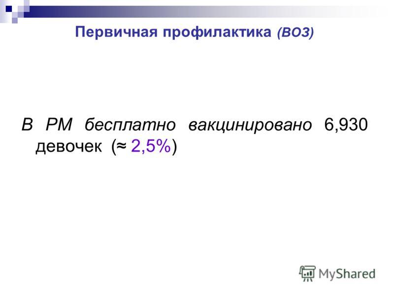 Первичная профилактика (ВОЗ) В РМ бесплатно вакцинировано 6,930 девочек ( 2,5%)