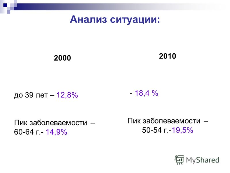 Анализ ситуации: 2000 до 39 лет – 12,8% Пик заболеваемости – 60-64 г.- 14,9% 2010 - 18,4 % Пик заболеваемости – 50-54 г.-19,5%