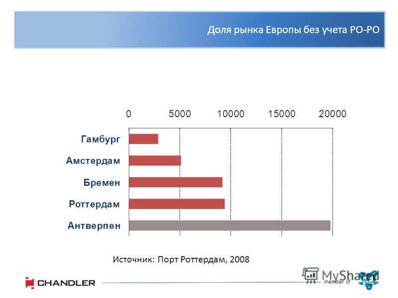 Доля рынка Европы без учета РО-РО member of Источник: Порт Роттердам, 2008