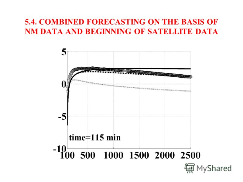 5.3. COMBINED FORECASTING ON THE BASIS OF NM DATA AND BEGINNING OF SATELLITE DATA