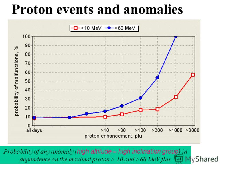 Proton events and anomalies Mean satellite anomaly frequencies in 0- and 1-days of proton enhancements in dependence on the maximal > 10 MeV flux
