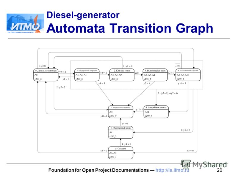 20Foundation for Open Project Documentations http://is.ifmo.ru Diesel-generator Automata Transition Graph