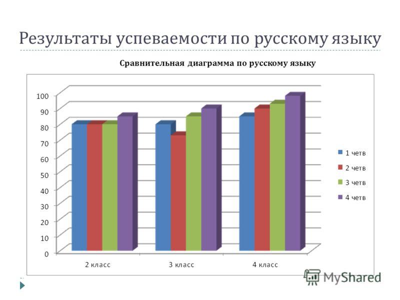 Результаты успеваемости по русскому языку Сравнительная диаграмма по русскому языку