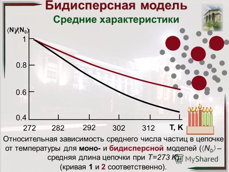 Бидисперсная модель Средние характеристики Относительная зависимость среднего числа частиц в цепочке от температуры для моно- и бидисперсной моделей ( N 0 – средняя длина цепочки при T=273 K) (кривая 1 и 2 соответственно). 1 0.8 0.6 0.4 282272 292 30