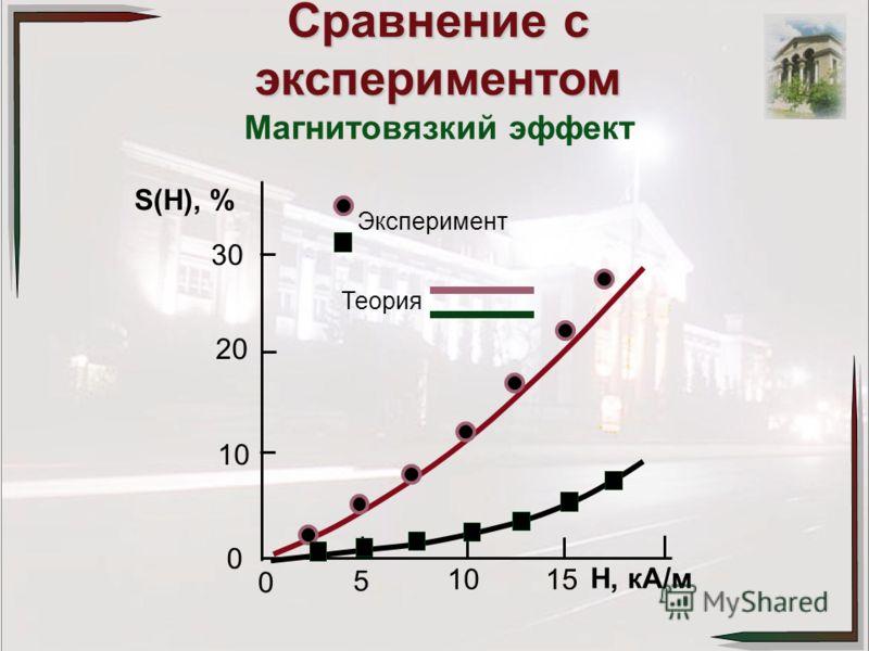Сравнение с экспериментом Магнитовязкий эффект Теория Эксперимент 30 20 10 0 5 0 15 Н, кА/м S(H), %