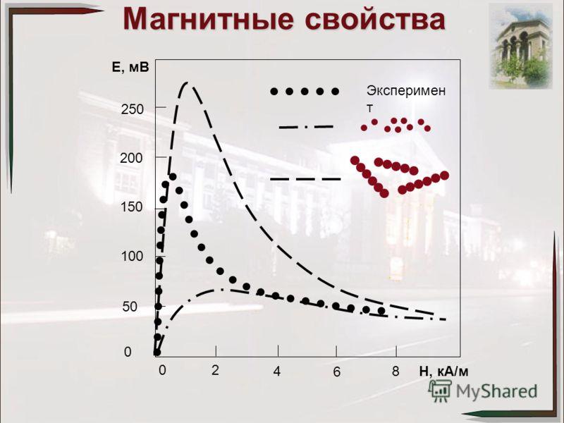 250 200 150 100 50 0 02 4 6 8H, кА/м E, мВ Эксперимен т Магнитные свойства