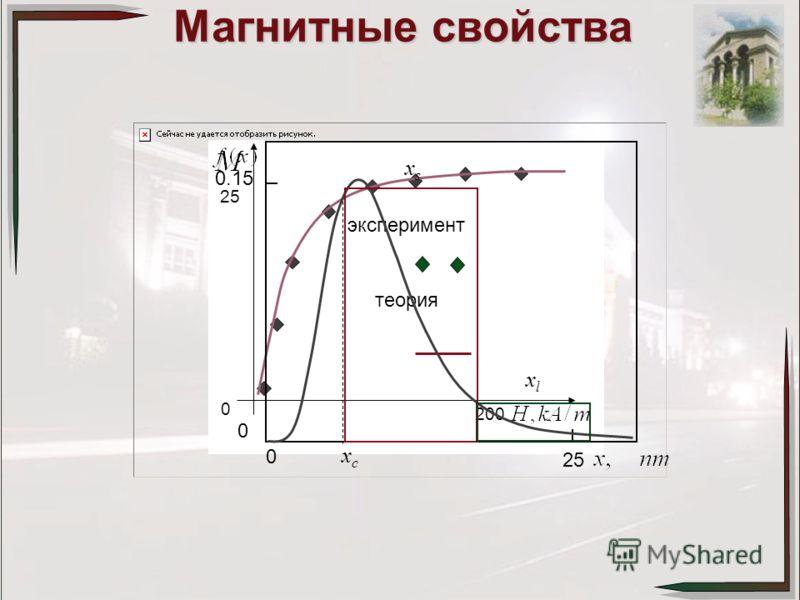теория эксперимент 0 25 200 2525 0 0 xcxc xsxs xlxl 0.15 Магнитные свойства