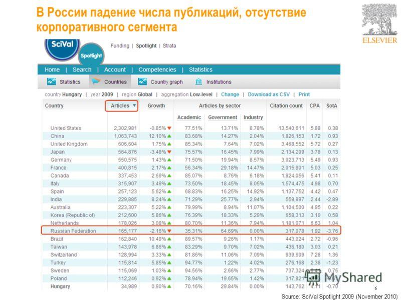 В России падение числа публикаций, отсутствие корпоративного сегмента 6 Source: SciVal Spotlight 2009 (November 2010)