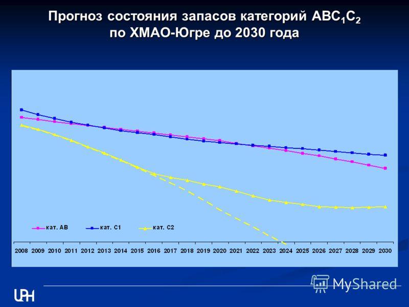 Прогноз состояния запасов категорий АВС 1 С 2 по ХМАО-Югре до 2030 года