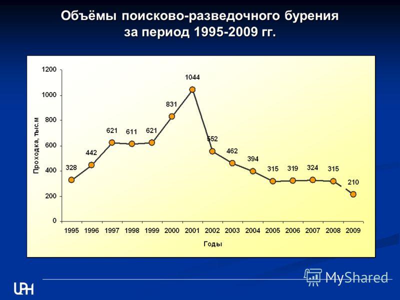 Объёмы поисково-разведочного бурения за период 1995-2009 гг.