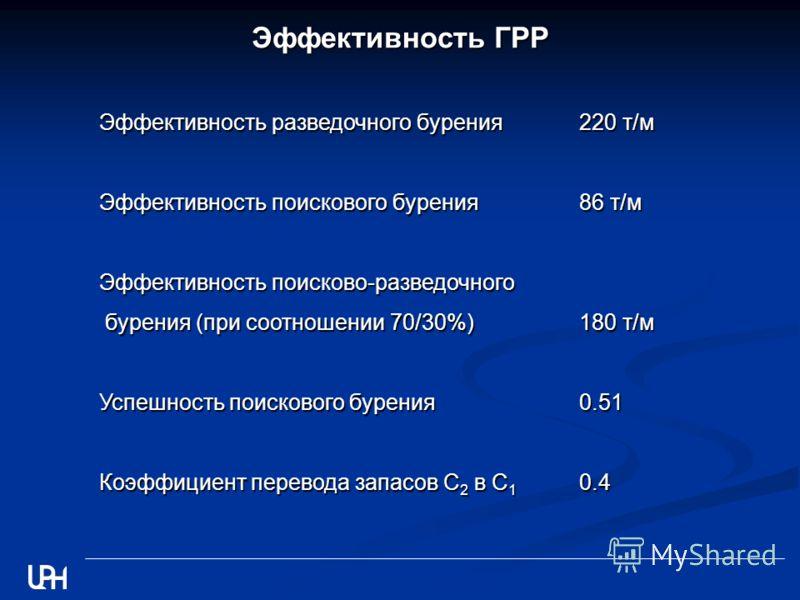 Эффективность ГРР Эффективность разведочного бурения220 т/м Эффективность поискового бурения86 т/м Эффективность поисково-разведочного бурения (при соотношении 70/30%)180 т/м бурения (при соотношении 70/30%)180 т/м Успешность поискового бурения0.51 К