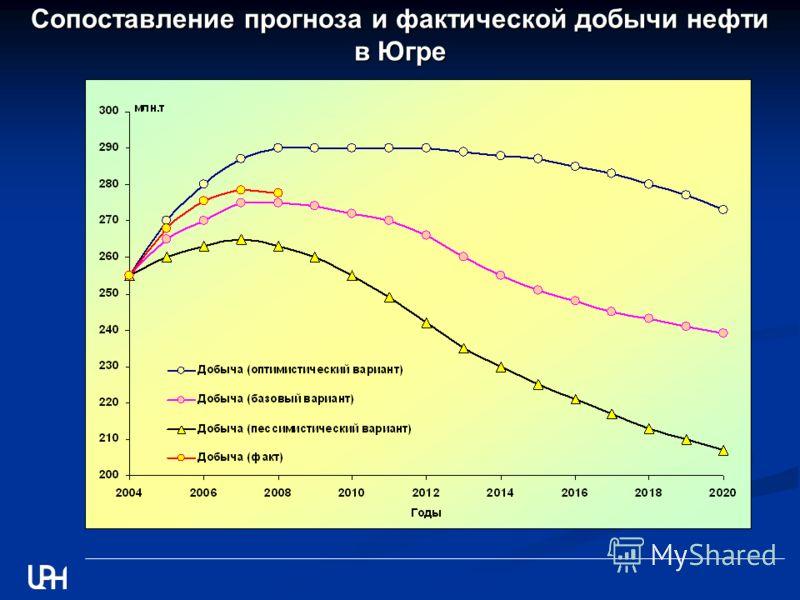Сопоставление прогноза и фактической добычи нефти в Югре