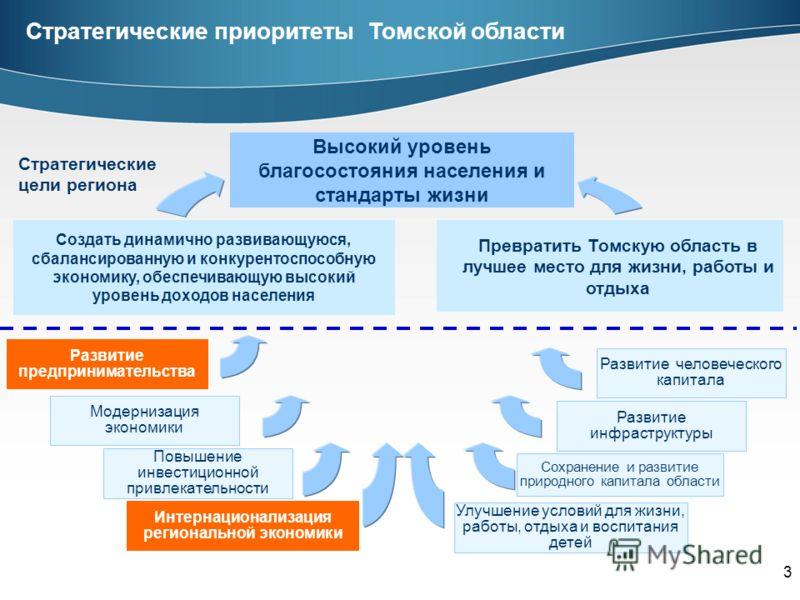 3 Стратегические приоритеты Томской области Стратегические цели региона Высокий уровень благосостояния населения и стандарты жизни Создать динамично развивающуюся, сбалансированную и конкурентоспособную экономику, обеспечивающую высокий уровень доход