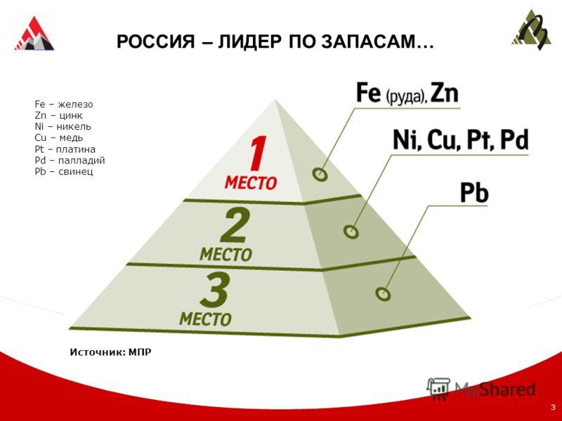 3 РОССИЯ – ЛИДЕР ПО ЗАПАСАМ… Fe – железо Zn – цинк Ni – никель Cu – медь Pt – платина Pd – палладий Pb – свинец Источник: МПР