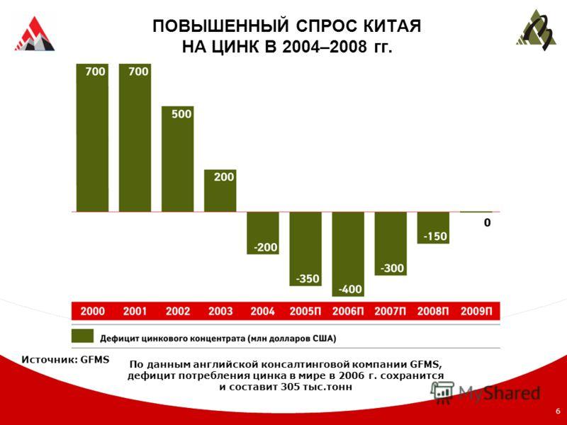 6 ПОВЫШЕННЫЙ СПРОС КИТАЯ НА ЦИНК В 2004–2008 гг. По данным английской консалтинговой компании GFMS, дефицит потребления цинка в мире в 2006 г. сохранится и составит 305 тыс.тонн Источник: GFMS
