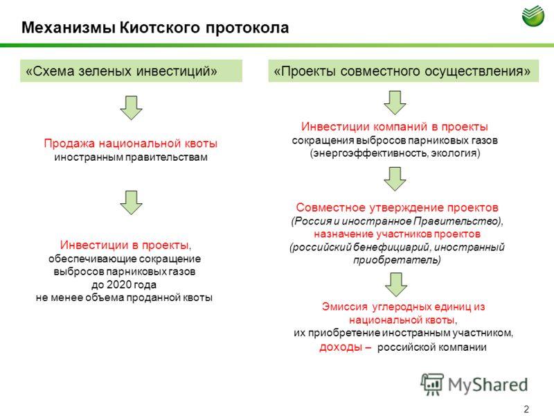 Механизмы Киотского протокола 2 «Схема зеленых инвестиций»«Проекты совместного осуществления» Продажа национальной квоты иностранным правительствам Инвестиции в проекты, обеспечивающие сокращение выбросов парниковых газов до 2020 года не менее объема