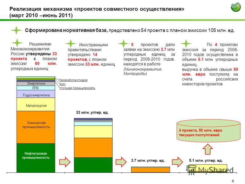 Реализация механизма «проектов совместного осуществления» (март 2010 –июнь 2011) Решениями Минэкономразвития России утверждены 33 проекта с планом эмиссии 60 млн. углеродных единиц Иностранными правительствами утверждено 14 проектов, с планом эмиссии
