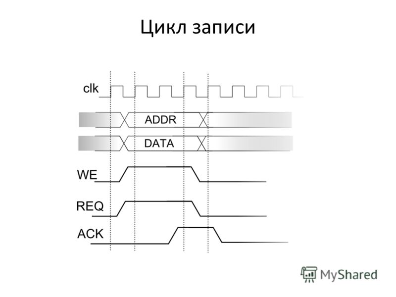 Цикл записи