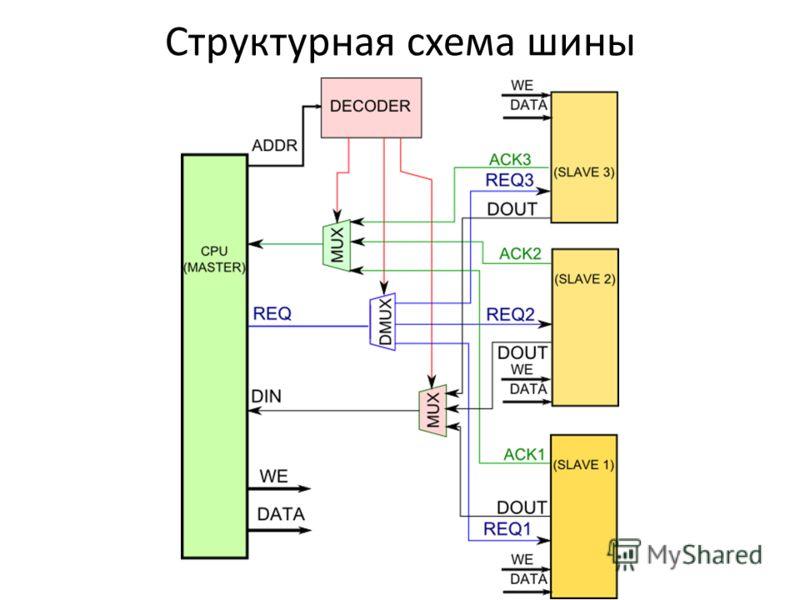 Структурная схема шины