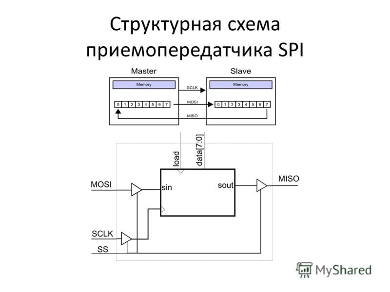 Структурная схема приемопередатчика SPI