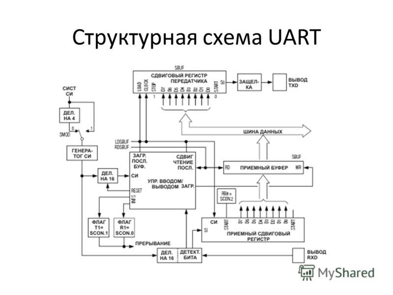 Структурная схема UART