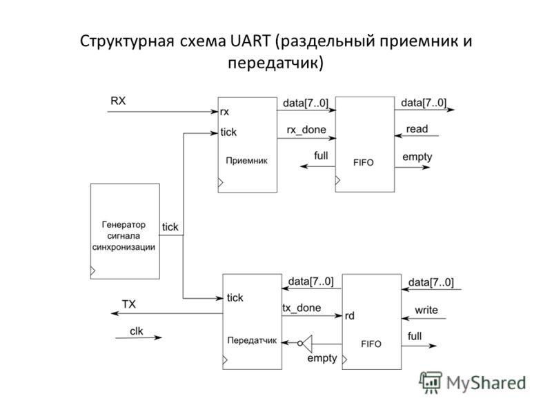 Структурная схема UART (раздельный приемник и передатчик)