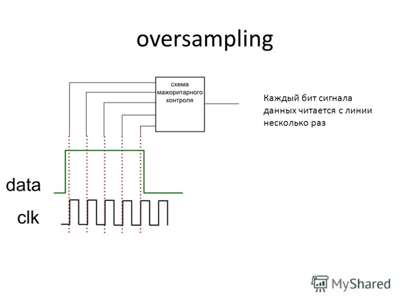 oversampling Каждый бит сигнала данных читается с линии несколько раз