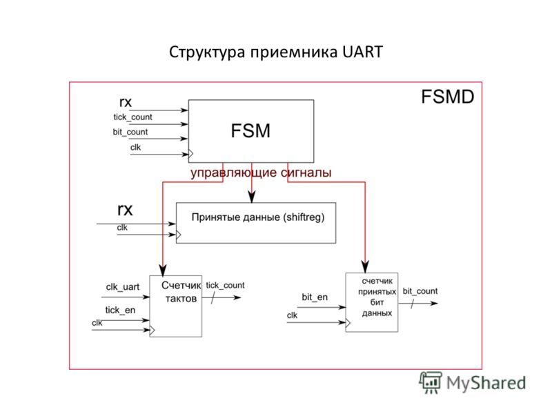 Структура приемника UART