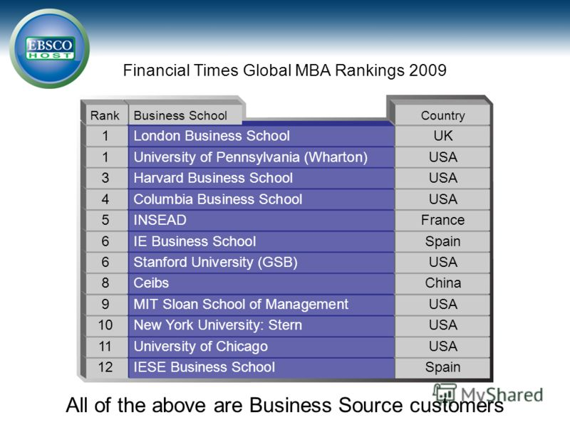 Financial Times Global MBA Rankings 2009 All of the above are Business Source customers RankBusiness SchoolCountry 1London Business SchoolUK 1University of Pennsylvania (Wharton)USA 3Harvard Business SchoolUSA 4Columbia Business SchoolUSA 5INSEADFran
