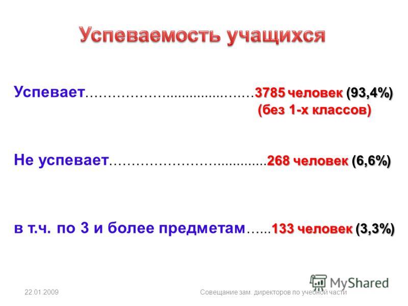22.01.2009Совещание зам. директоров по учебной части 3785 человек (93,4%) Успевает ………………...............….…3785 человек (93,4%) (без 1-х классов) (без 1-х классов) 268 человек (6,6%) Не успевает …………………….............268 человек (6,6%) 133 человек (3,