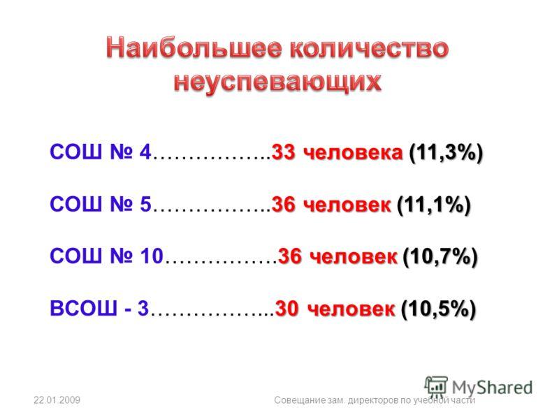 22.01.2009Совещание зам. директоров по учебной части 33 человека (11,3%) СОШ 4……………..33 человека (11,3%) 36 человек (11,1%) СОШ 5……………..36 человек (11,1%) 36 человек (10,7%) СОШ 10…………….36 человек (10,7%) 30 человек (10,5%) ВСОШ - 3……………...30 человек