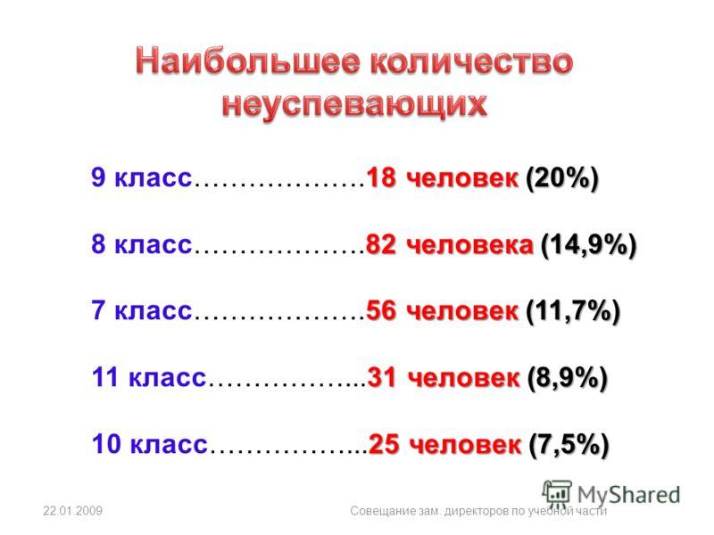 22.01.2009Совещание зам. директоров по учебной части 18 человек (20%) 9 класс……………….18 человек (20%) 82 человека (14,9%) 8 класс……………….82 человека (14,9%) 56 человек (11,7%) 7 класс……………….56 человек (11,7%) 31 человек (8,9%) 11 класс……………...31 челове