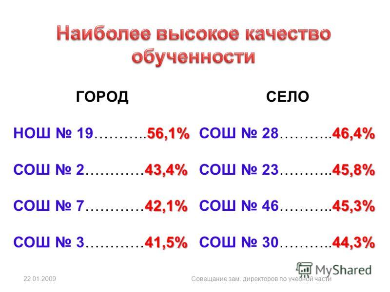 22.01.2009Совещание зам. директоров по учебной части ГОРОД 56,1% НОШ 19………..56,1% 43,4% СОШ 2…………43,4% 42,1% СОШ 7…………42,1% 41,5% СОШ 3…………41,5% СЕЛО 46,4% СОШ 28………..46,4% 45,8% СОШ 23………..45,8% 45,3% СОШ 46………..45,3% 44,3% СОШ 30………..44,3%