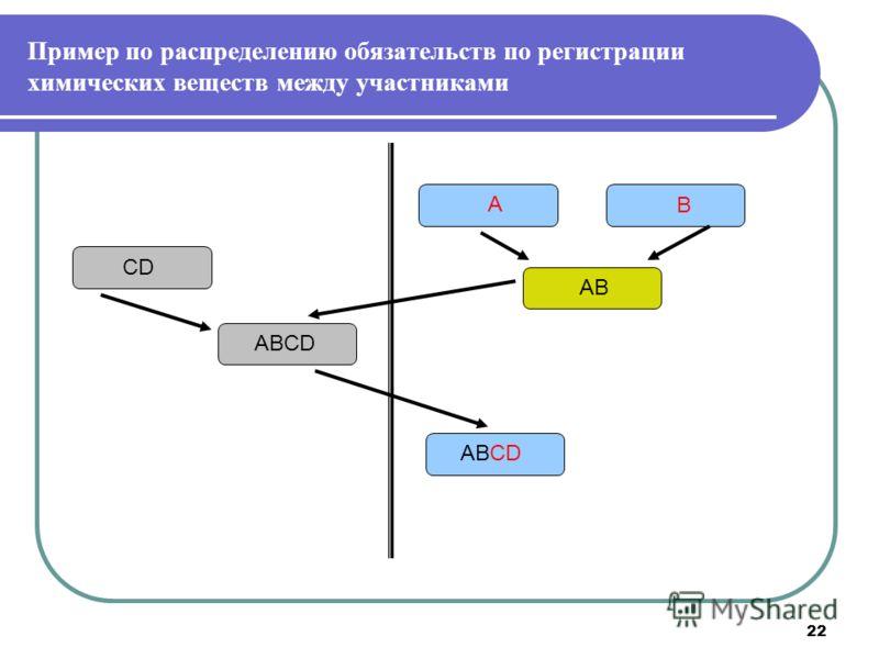 22 Пример по распределению обязательств по регистрации химических веществ между участниками А В АВ CD ABCD