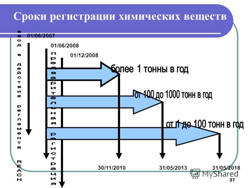 37 Сроки регистрации химических веществ 01/06/2007 01/06/2008 01/12/2008 30/11/201031/05/201331/05/2018