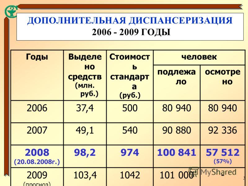 3 ДОПОЛНИТЕЛЬНАЯ ДИСПАНСЕРИЗАЦИЯ 2006 - 2009 ГОДЫ ГодыВыделе но средств (млн. руб.) Стоимост ь стандарт а (руб.) человек подлежа ло осмотре но 200637,450080 940 200749,154090 88092 336 2008 (20.08.2008г.) 98,2974100 84157 512 (57%) 2009 (прогноз) 103