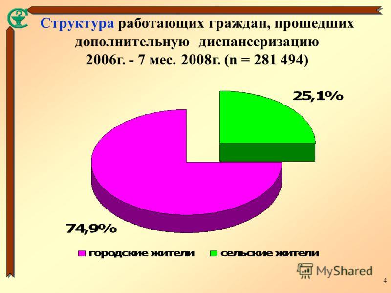 4 Структура работающих граждан, прошедших дополнительную диспансеризацию 2006г. - 7 мес. 2008г. (n = 281 494)