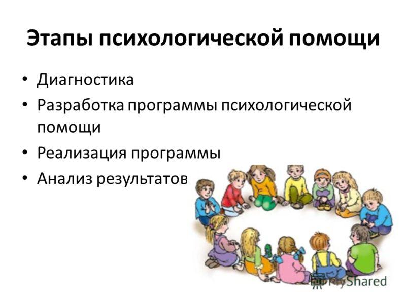 Этапы психологической помощи Диагностика Разработка программы психологической помощи Реализация программы Анализ результатов