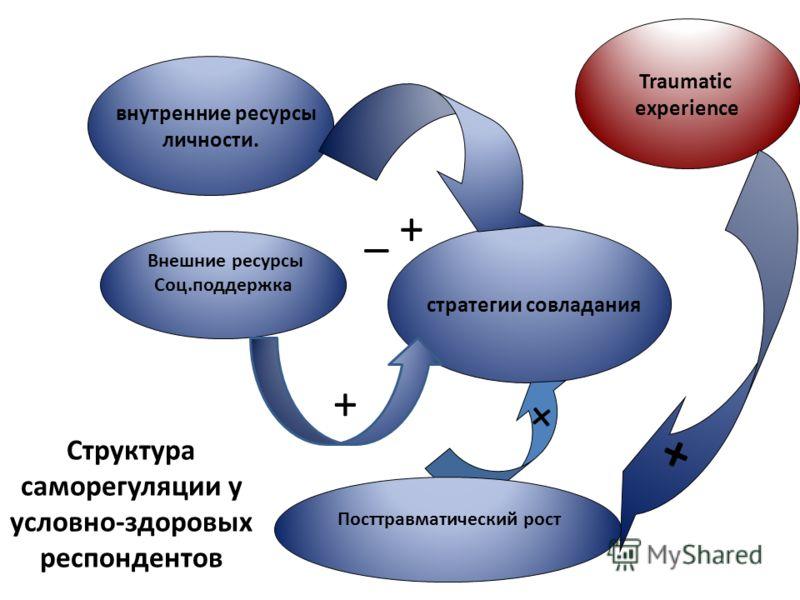 внутренние ресурсы личности. Traumatic experience стратегии совладания Внешние ресурсы Соц.поддержка + _ + + + Посттравматический рост Структура саморегуляции у условно-здоровых респондентов