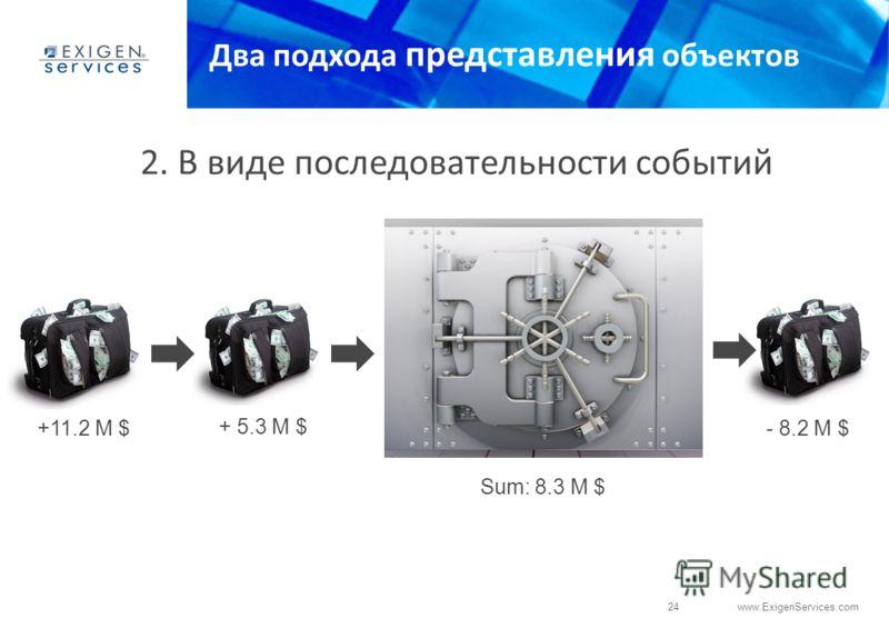 24 www.ExigenServices.com Два подхода представления объектов +11.2 M $ + 5.3 M $ - 8.2 M $ Sum: 8.3 M $ 2. В виде последовательности событий