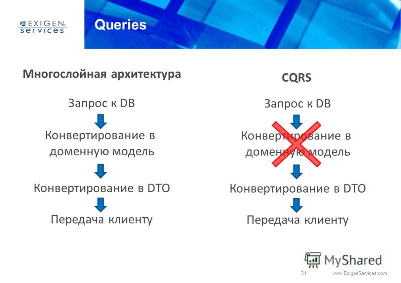 31 www.ExigenServices.com Queries Многослойная архитектура Запрос к DB CQRS Конвертирование в доменную модель Конвертирование в DTO Передача клиенту Запрос к DB Конвертирование в доменную модель Конвертирование в DTO Передача клиенту