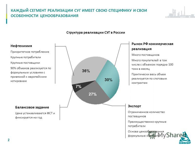 2 КАЖДЫЙ СЕГМЕНТ РЕАЛИЗАЦИИ СУГ ИМЕЕТ СВОЮ СПЕЦИФИКУ И СВОИ ОСОБЕННОСТИ ЦЕНООБРАЗОВАНИЯ 30% 27% 36% 7% Нефтехимия Приоритетное потребление Крупные потребители Крупные поставщики 90% объемов реализуется по формульным условиям с привязкой к европейским