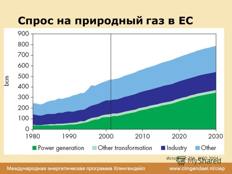 Международная энергетическая программа Клингендейл www.clingendael.nl/ciep Спрос на природный газ в ЕС Источник: IEA, WEO 2004