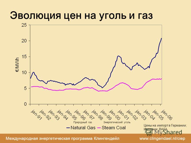 Международная энергетическая программа Клингендейл www.clingendael.nl/ciep Эволюция цен на уголь и газ Цены на импорт в Германии; Источник: BAFA Природный газЭнергетический уголь