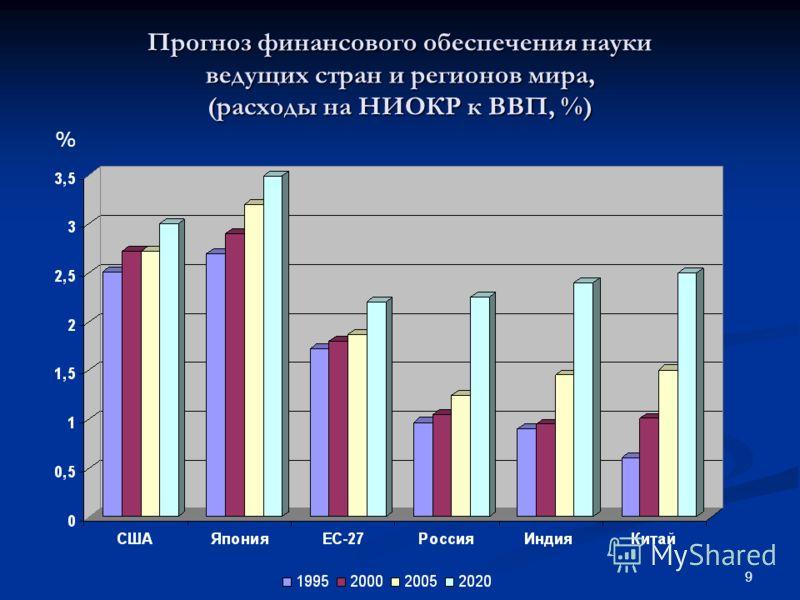 9 Прогноз финансового обеспечения науки ведущих стран и регионов мира, (расходы на НИОКР к ВВП, %) %
