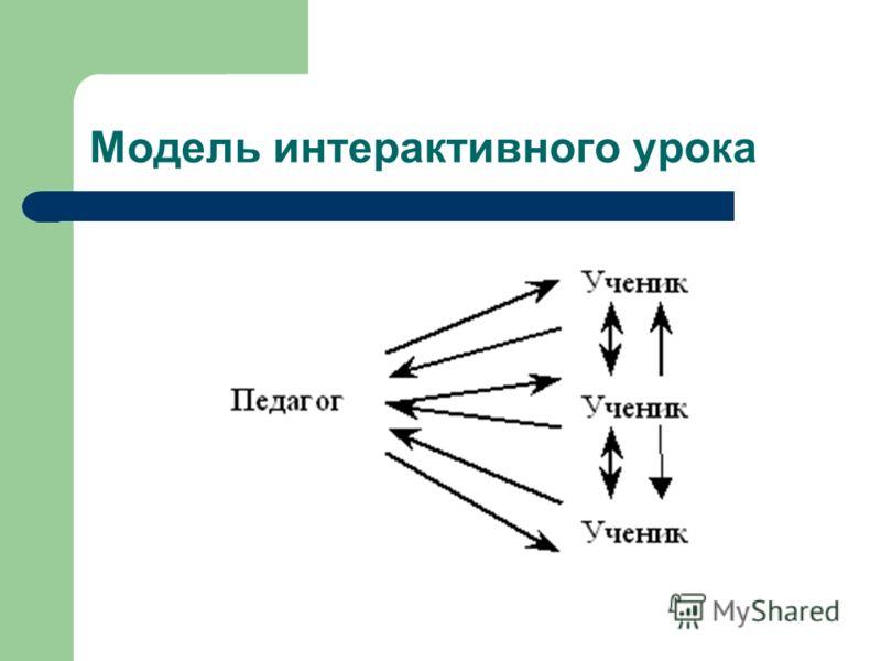 Модель интерактивного урока