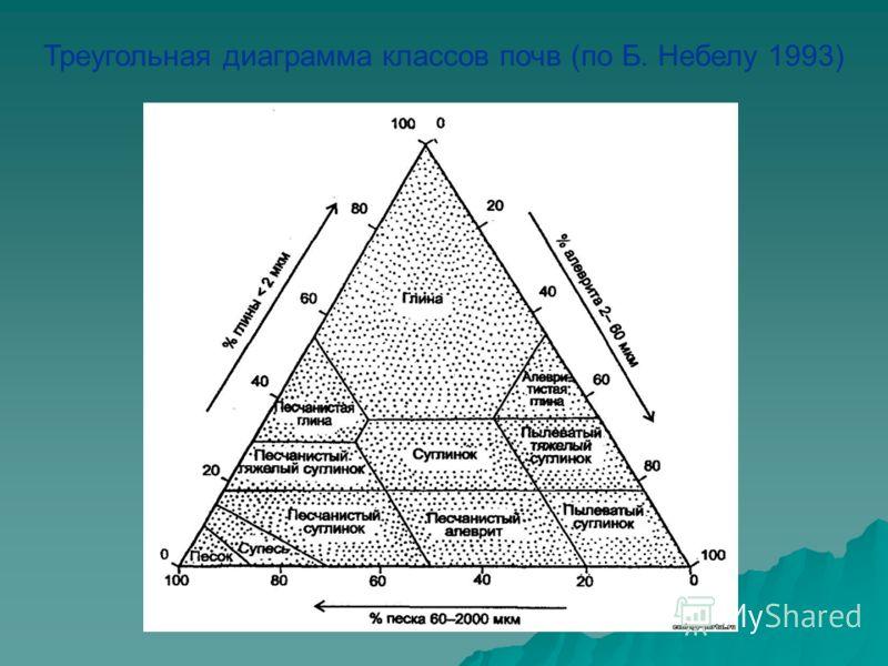 Треугольная диаграмма классов почв (по Б. Небелу 1993)