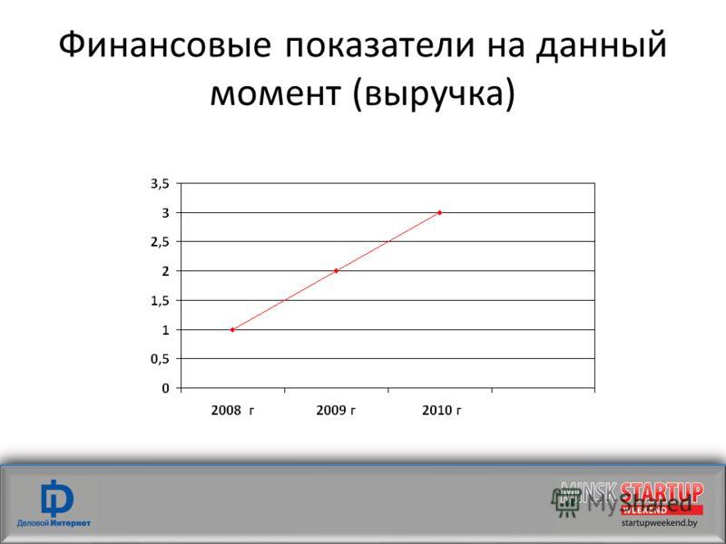 Финансовые показатели на данный момент (выручка)