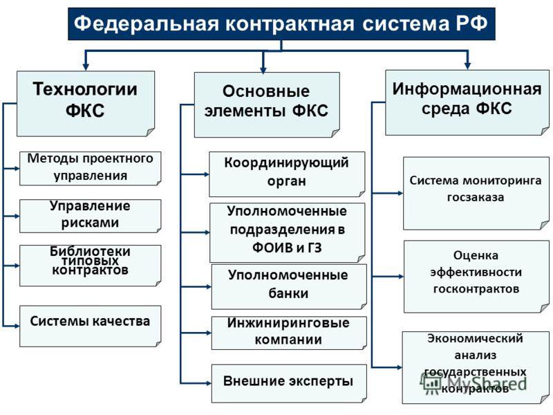 Федеральная контрактная